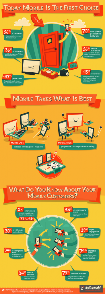 ACTIVEMOBI INFOGRAPHIC